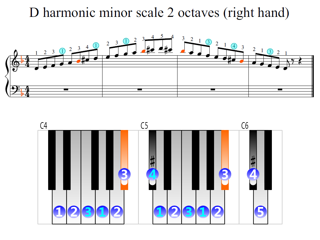 Figure 2. Zoomed keyboard and highlighted point of turning finger (D harmonic minor scale 2 octaves (right hand))