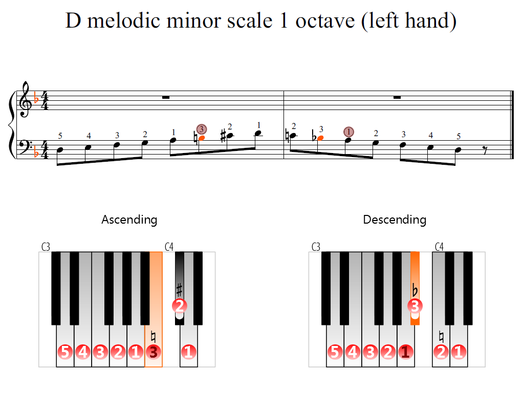 Figure 2. Zoomed keyboard and highlighted point of turning finger (D melodic minor scale 1 octave (left hand))