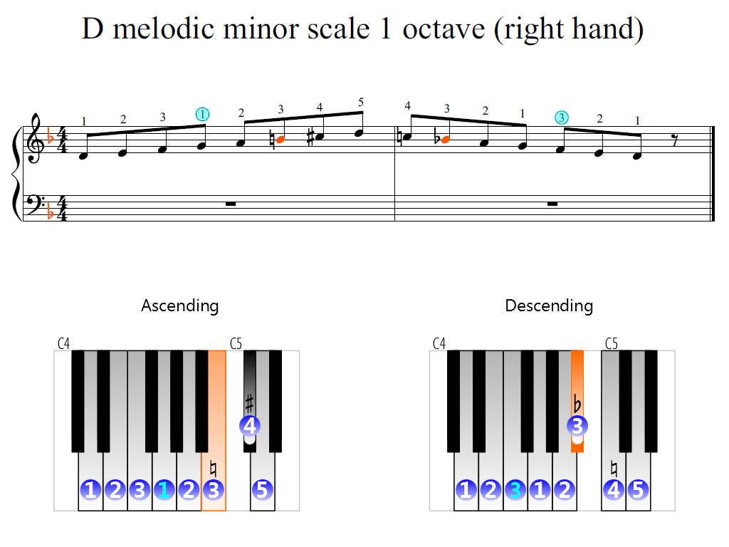 Figure 2. Zoomed keyboard and highlighted point of turning finger (D melodic minor scale 1 octave (right hand))