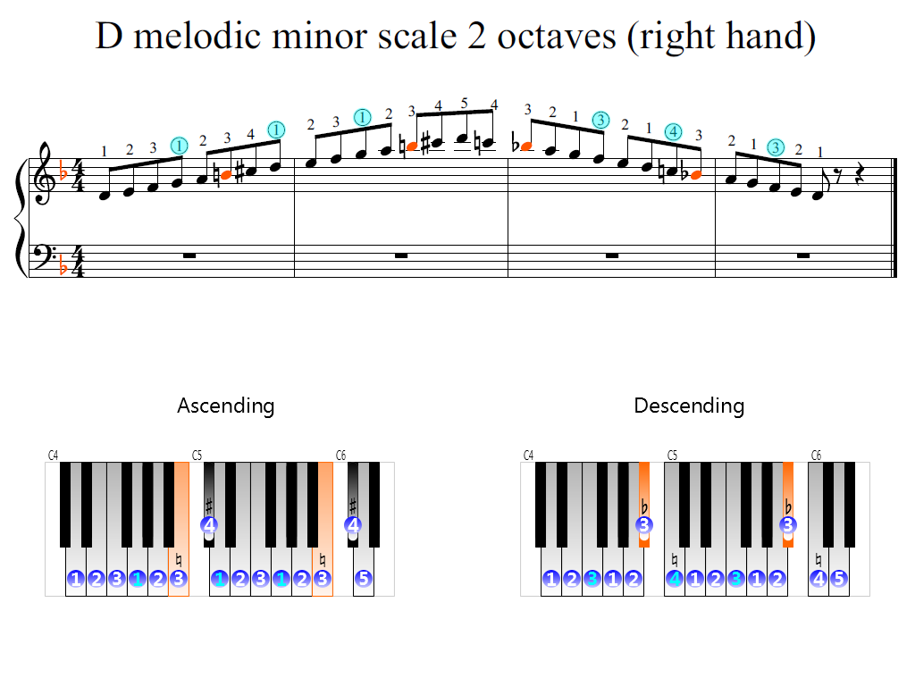 Figure 2. Zoomed keyboard and highlighted point of turning finger (D melodic minor scale 2 octaves (right hand))