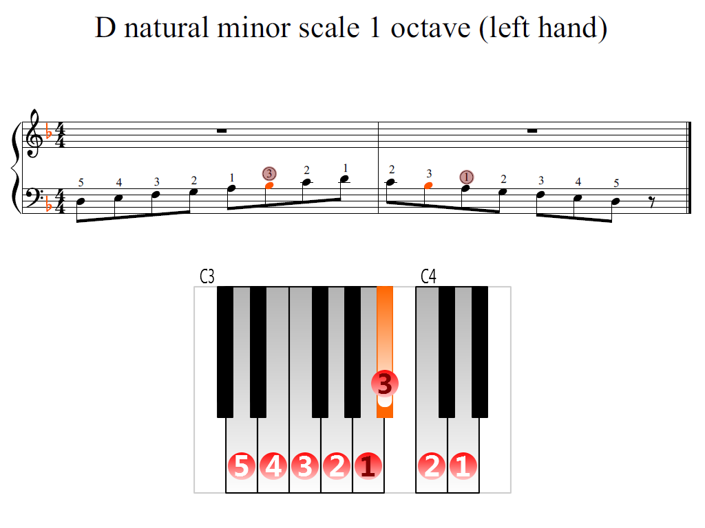 Figure 2. Zoomed keyboard and highlighted point of turning finger (D natural minor scale 1 octave (left hand))