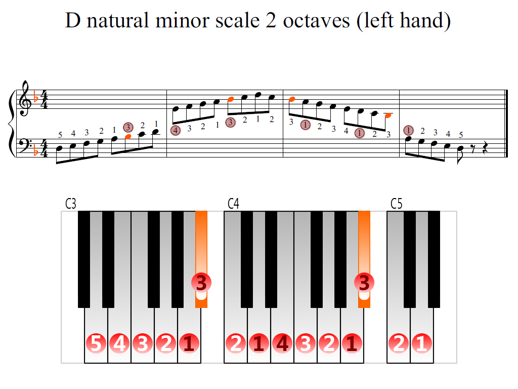 Figure 2. Zoomed keyboard and highlighted point of turning finger (D natural minor scale 2 octaves (left hand))