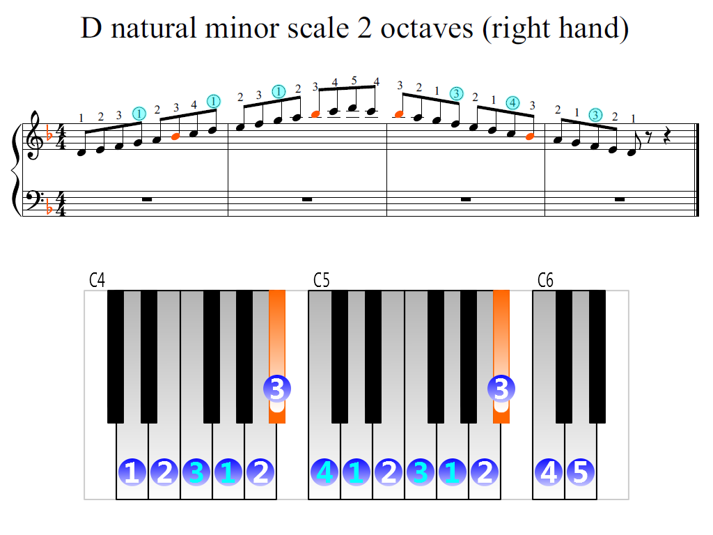 Figure 2. Zoomed keyboard and highlighted point of turning finger (D natural minor scale 2 octaves (right hand))