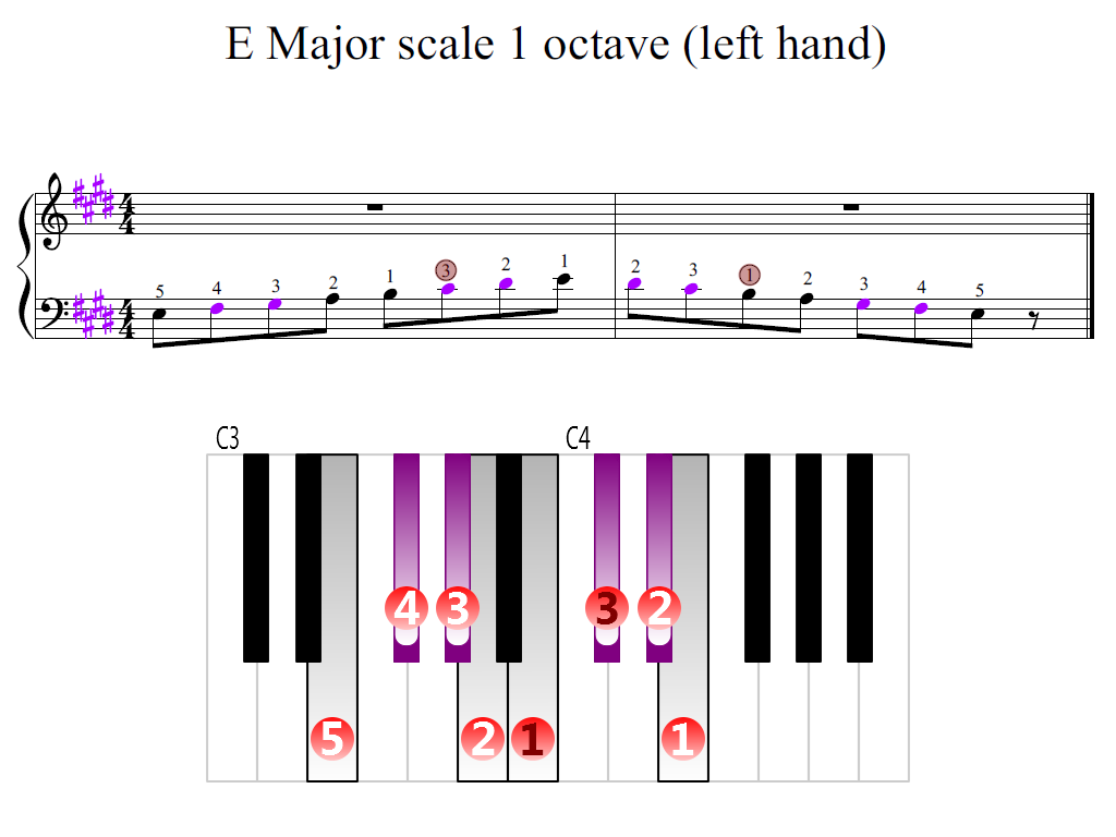 Figure 2. Zoomed keyboard and highlighted point of turning finger (E Major scale 1 octave (left hand))