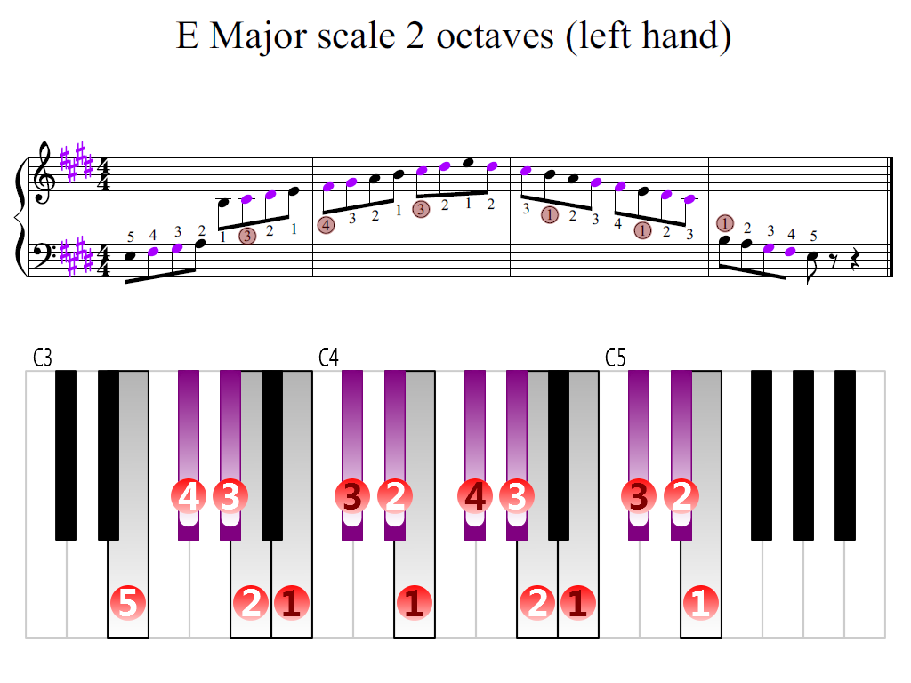 Figure 2. Zoomed keyboard and highlighted point of turning finger (E Major scale 2 octaves (left hand))