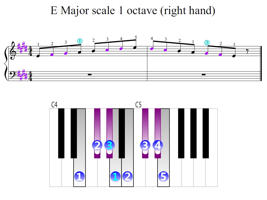 Figure 2. Zoomed keyboard and highlighted point of turning finger (E Major scale 1 octave (right hand))