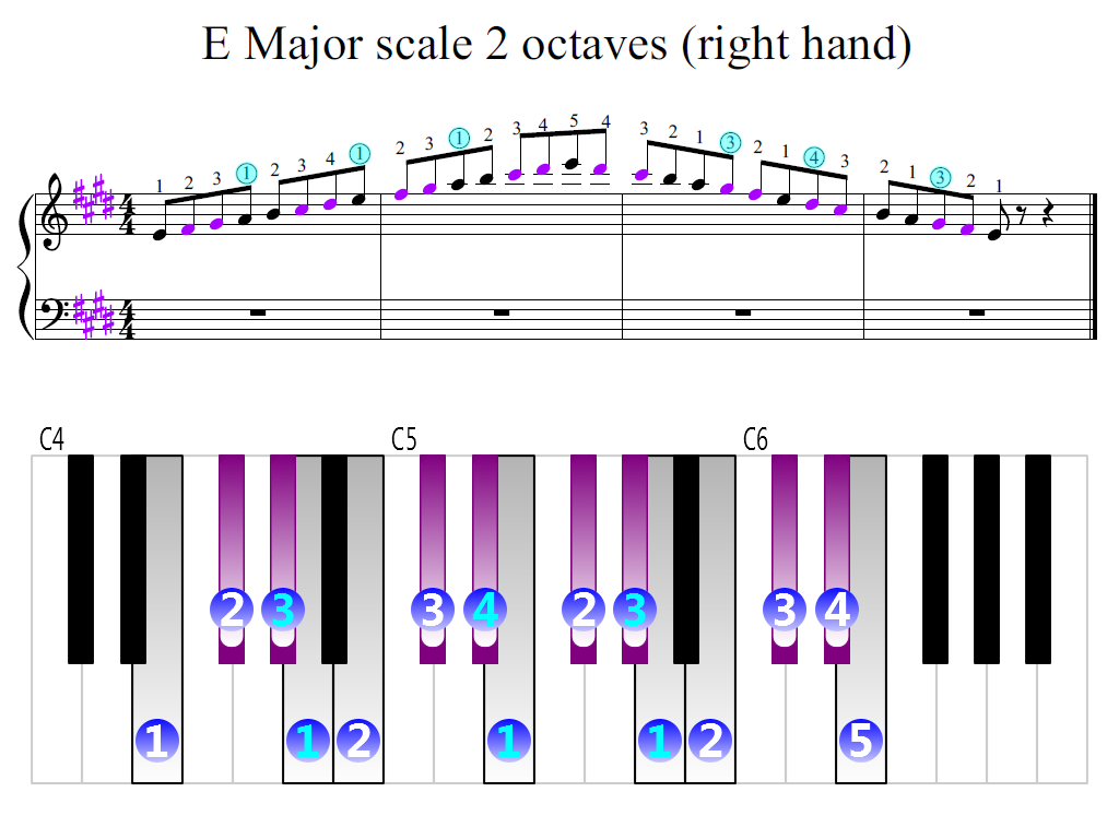 Figure 2. Zoomed keyboard and highlighted point of turning finger (E Major scale 2 octaves (right hand))
