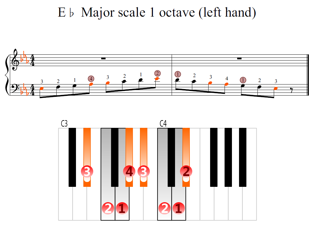 Figure 2. Zoomed keyboard and highlighted point of turning finger (E-flat Major scale 1 octave (left hand))