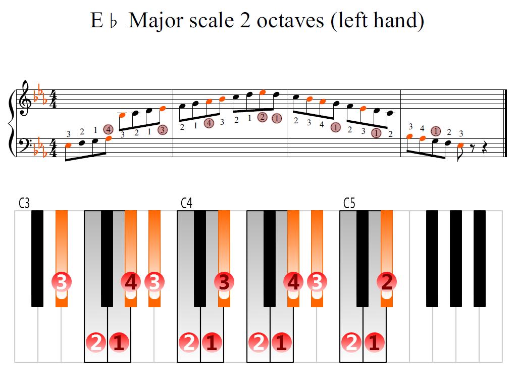 Left Handed Minor Guitar Chords  Moran Education