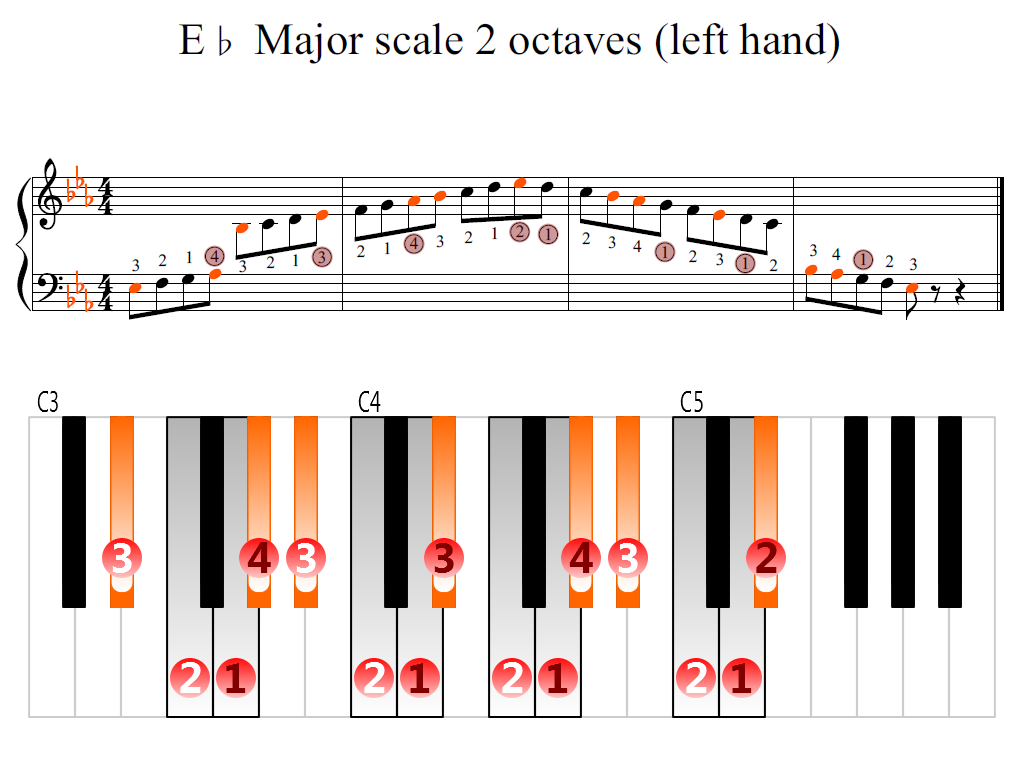 Figure 2. Zoomed keyboard and highlighted point of turning finger (E-flat Major scale 2 octaves (left hand))
