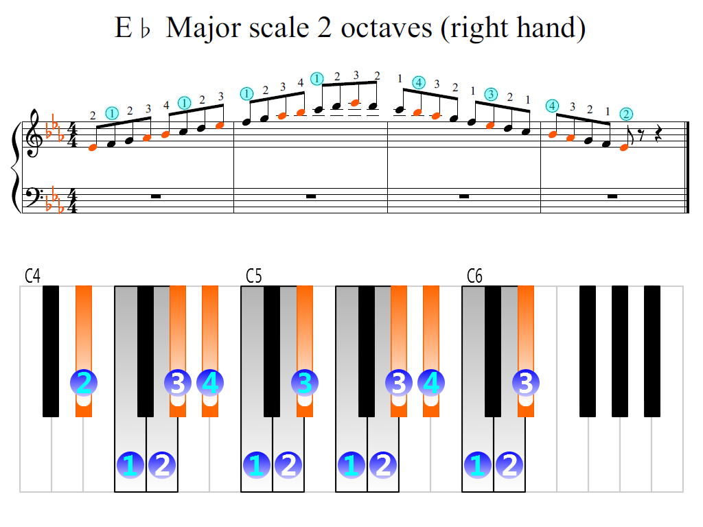 Figure 2. Zoomed keyboard and highlighted point of turning finger (E-flat Major scale 2 octaves (right hand))