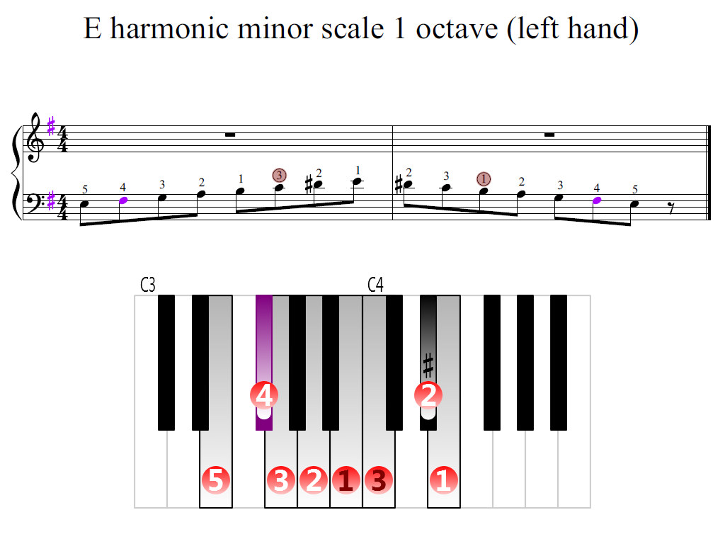 Figure 2. Zoomed keyboard and highlighted point of turning finger (E harmonic minor scale 1 octave (left hand))
