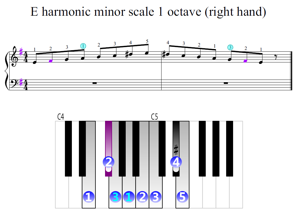 Figure 2. Zoomed keyboard and highlighted point of turning finger (E harmonic minor scale 1 octave (right hand))