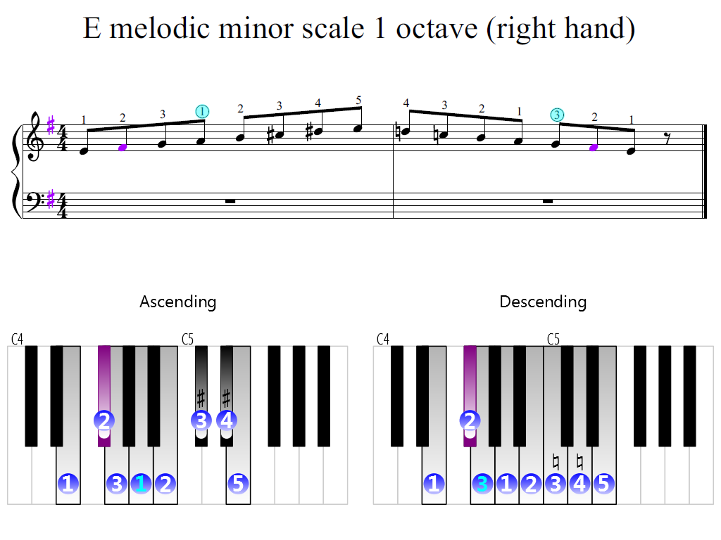 Figure 2. Zoomed keyboard and highlighted point of turning finger (E melodic minor scale 1 octave (right hand))
