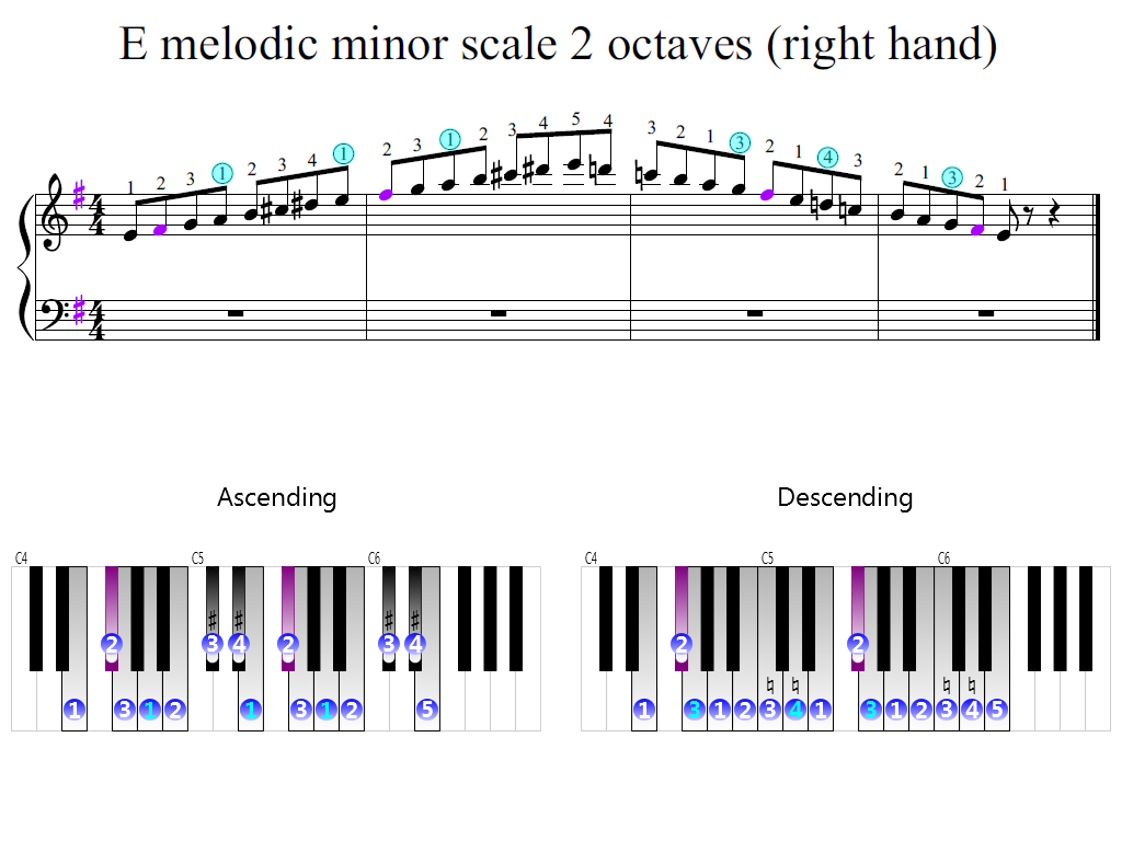 Figure 2. Zoomed keyboard and highlighted point of turning finger (E melodic minor scale 2 octaves (right hand))