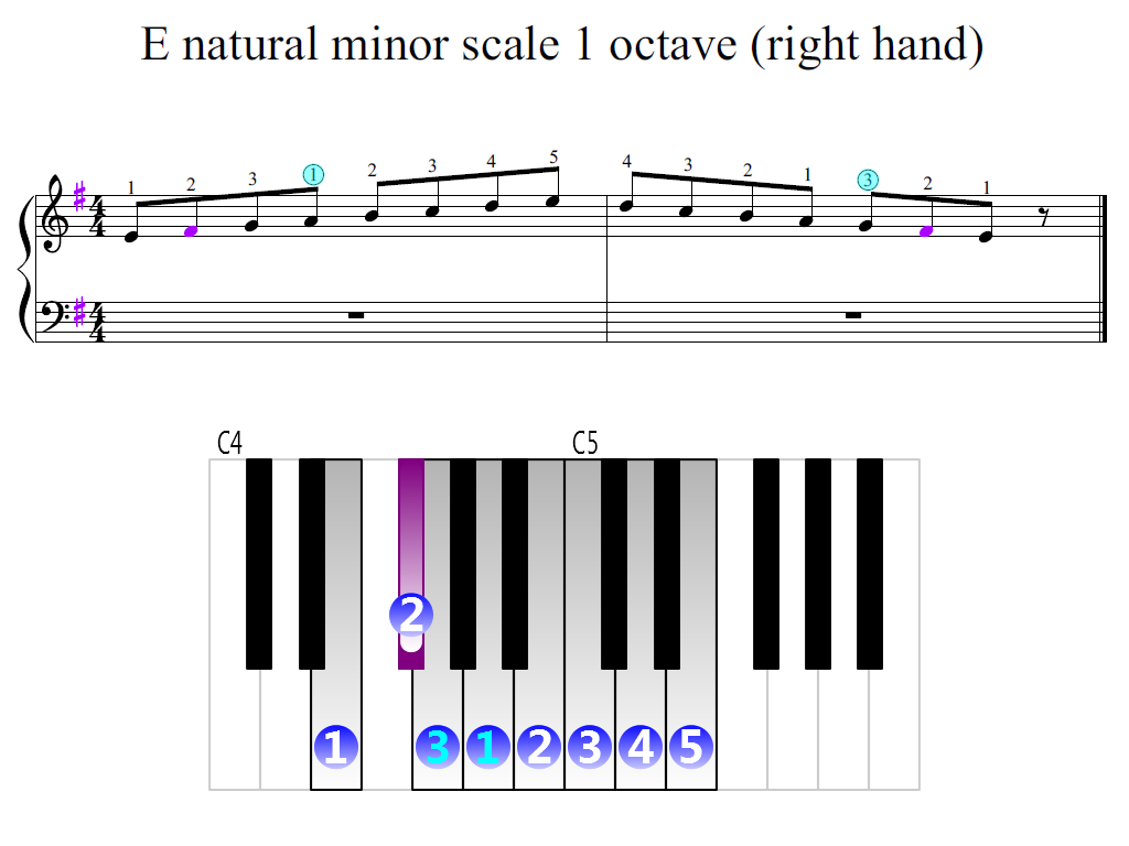 Figure 2. Zoomed keyboard and highlighted point of turning finger (E natural minor scale 1 octave (right hand))