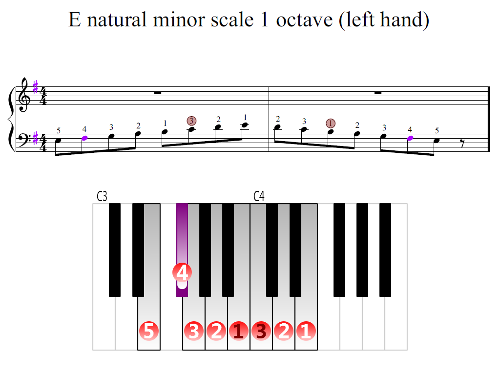 Figure 2. Zoomed keyboard and highlighted point of turning finger (E natural minor scale 1 octave (left hand)