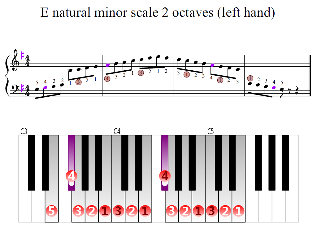 Figure 2. Zoomed keyboard and highlighted point of turning finger (E natural minor scale 2 octaves (left hand))