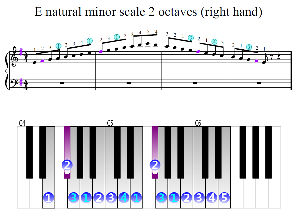 Figure 2. Zoomed keyboard and highlighted point of turning finger (E natural minor scale 2 octaves (right hand))