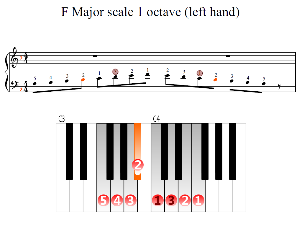 Figure 2. Zoomed keyboard and highlighted point of turning finger (F Major scale 1 octave (left hand))