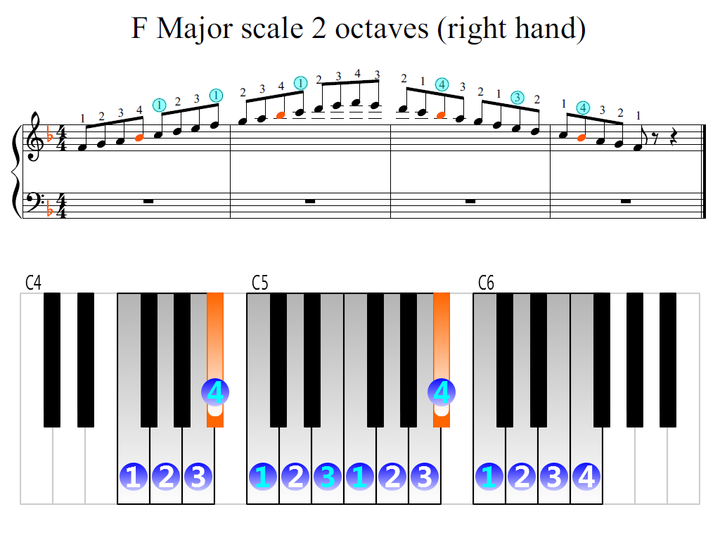 Figure 2. Zoomed keyboard and highlighted point of turning finger (F Major scale 2 octaves (right hand))