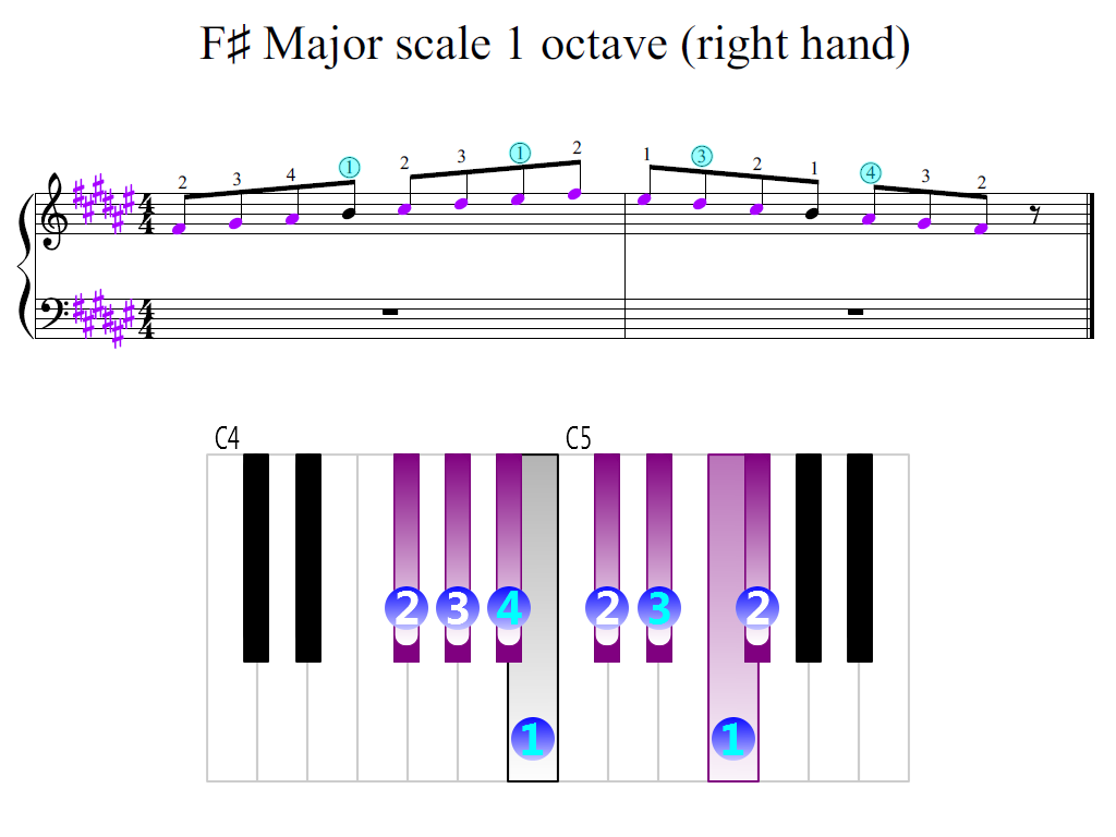 Figure 2. Zoomed keyboard and highlighted point of turning finger (F-sharp Major scale 1 octave (right hand))