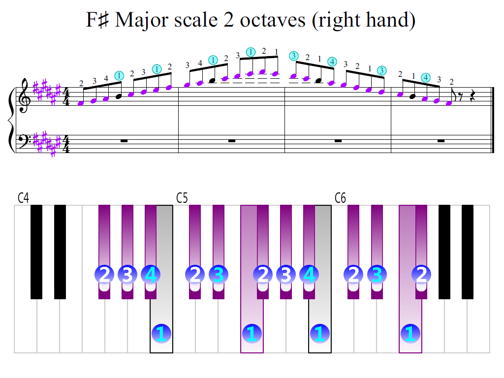 Figure 2. Zoomed keyboard and highlighted point of turning finger (F-sharp Major scale 2 octaves (right hand))