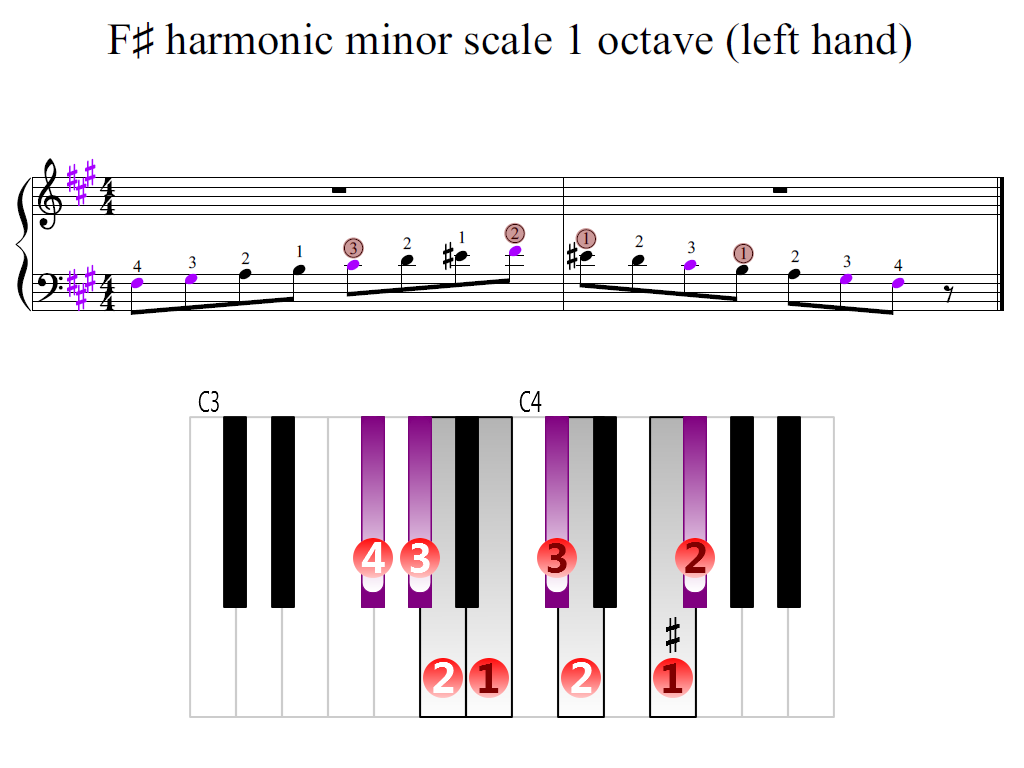 Figure 2. Zoomed keyboard and highlighted point of turning finger (F-sharp harmonic minor scale 1 octave (left hand))