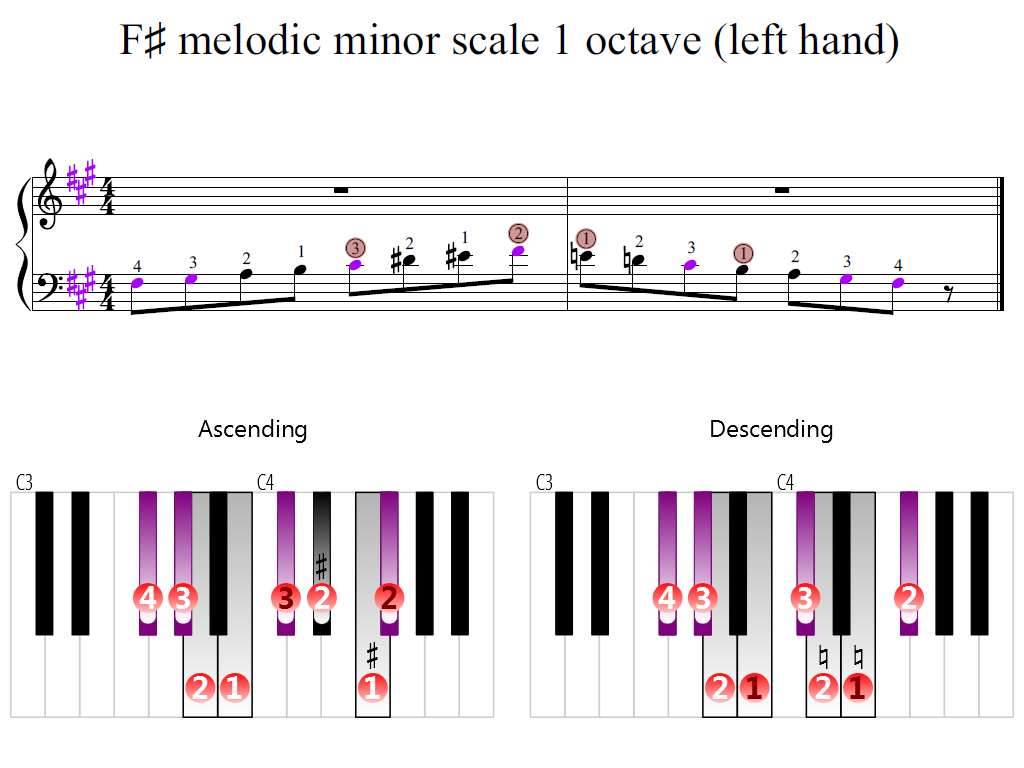 Figure 2. Zoomed keyboard and highlighted point of turning finger (F-sharp melodic minor scale 1 octave (left hand))