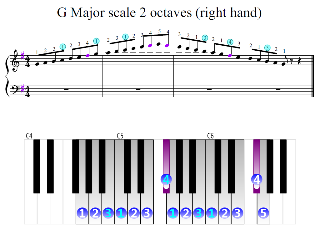 Figure 2. Zoomed keyboard and highlighted point of turning finger (G Major scale 2 octaves (right hand))
