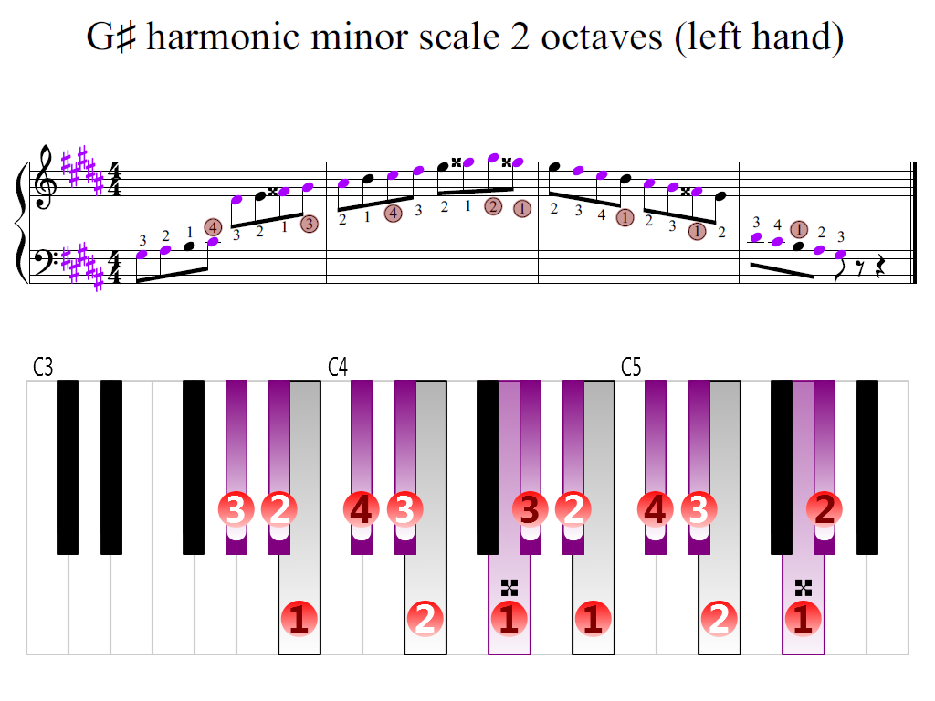 Figure 2. Zoomed keyboard and highlighted point of turning finger (G-sharp harmonic minor scale 2 octaves (left hand))