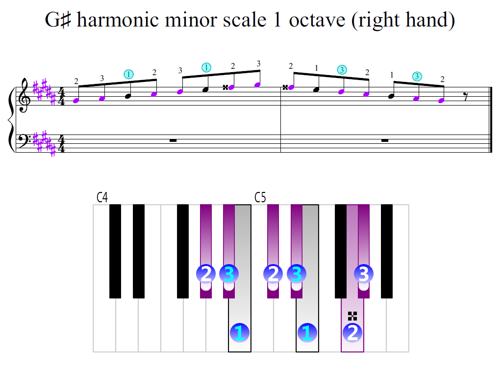 Figure 2. Zoomed keyboard and highlighted point of turning finger (G-sharp harmonic minor scale 1 octave (right hand))