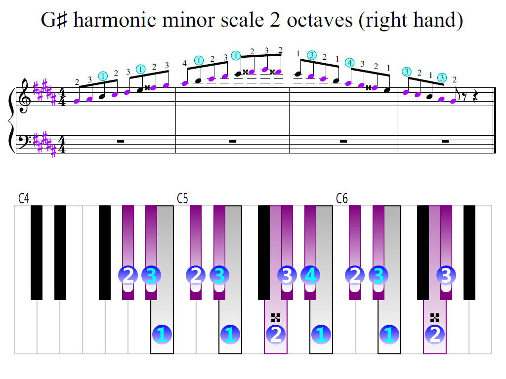 Figure 2. Zoomed keyboard and highlighted point of turning finger (G-sharp harmonic minor scale 2 octaves (right hand))