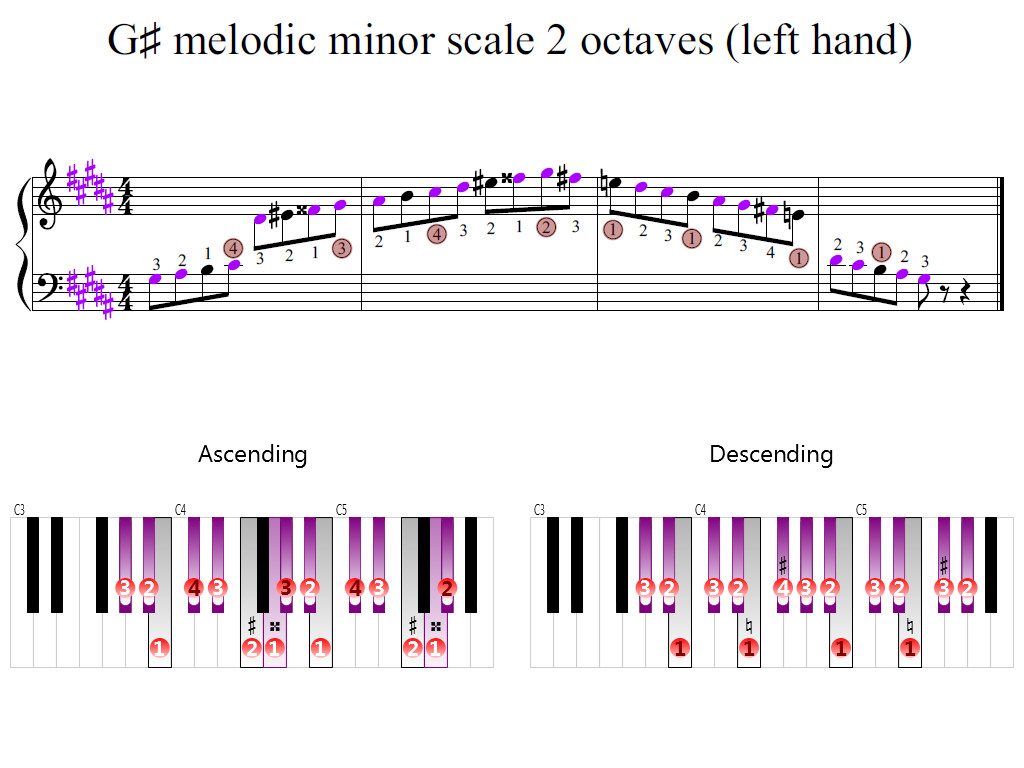 Figure 2. Zoomed keyboard and highlighted point of turning finger (G-sharp melodic minor scale 2 octaves (left hand))
