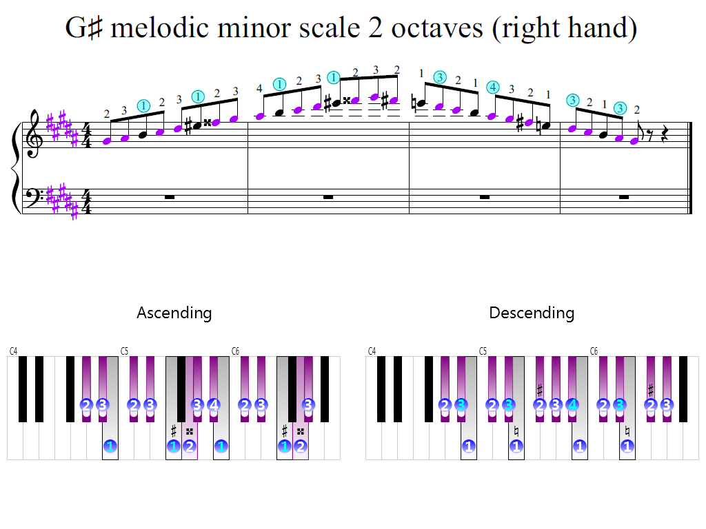 Figure 2. Zoomed keyboard and highlighted point of turning finger (G-sharp melodic minor scale 2 octaves (right hand))