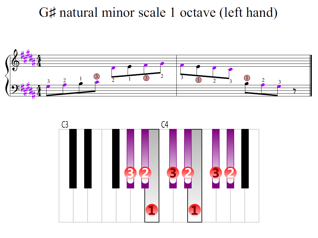 Figure 2. Zoomed keyboard and highlighted point of turning finger (G-sharp natural minor scale 1 octave (left hand))