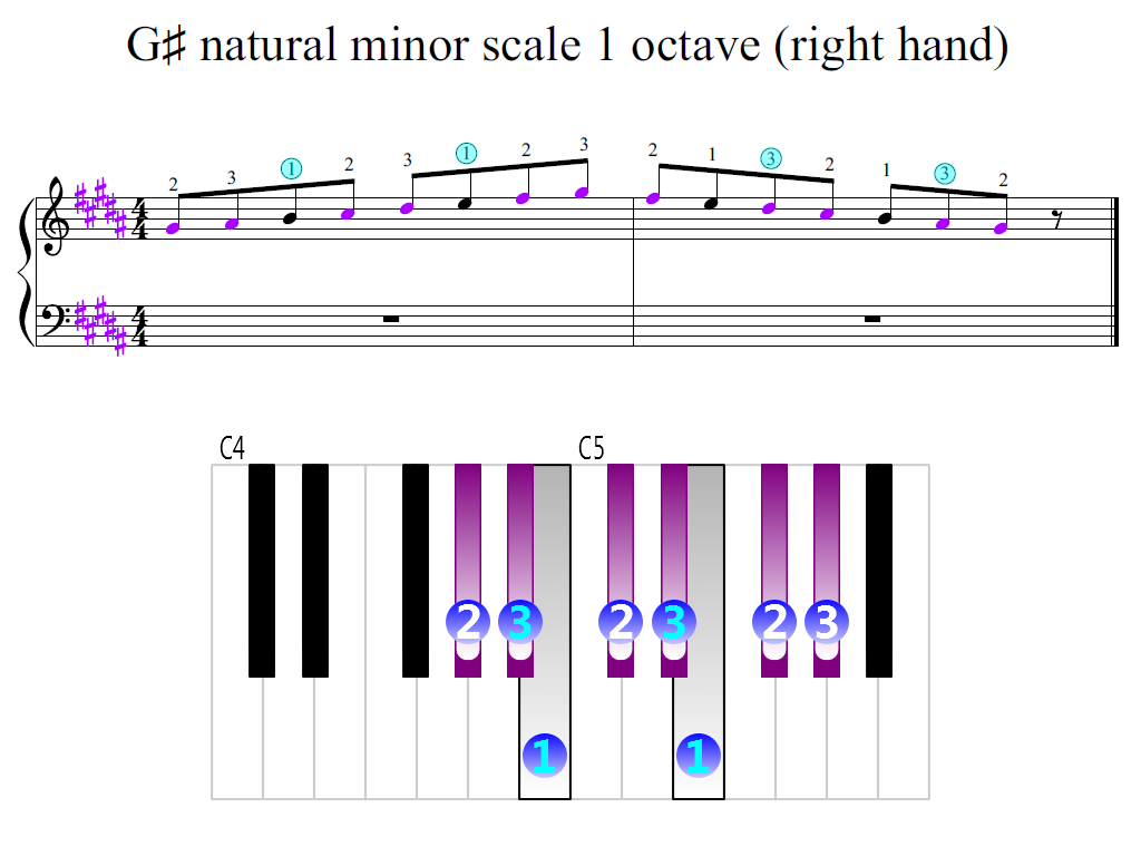 Figure 2. Zoomed keyboard and highlighted point of turning finger (G-sharp natural minor scale 1 octave (right hand))