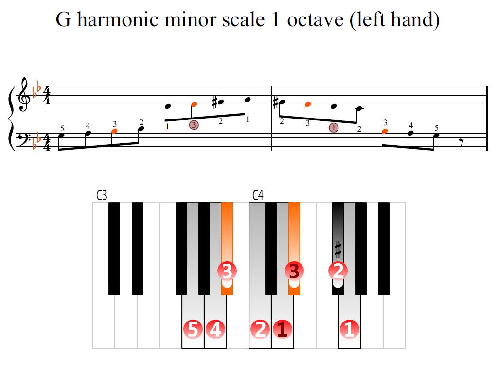 Figure 2. Zoomed keyboard and highlighted point of turning finger (G harmonic minor scale 1 octave (left hand))