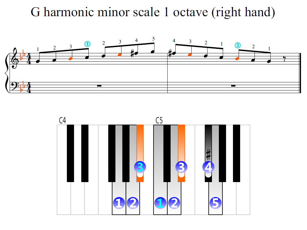Figure 2. Zoomed keyboard and highlighted point of turning finger (G harmonic minor scale 1 octave (right hand))