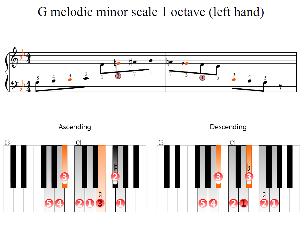 Figure 2. Zoomed keyboard and highlighted point of turning finger (G melodic minor scale 1 octave (left hand))