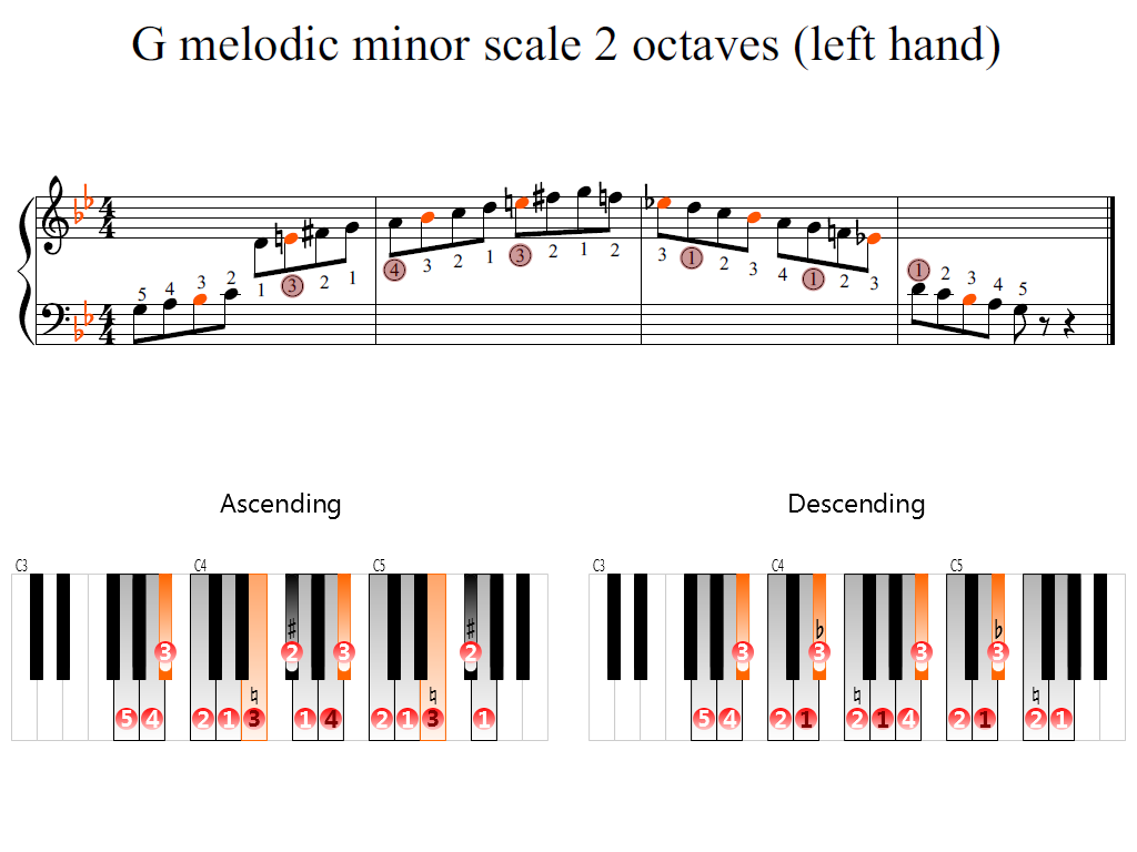 Figure 2. Zoomed keyboard and highlighted point of turning finger (G melodic minor scale 2 octaves (left hand))