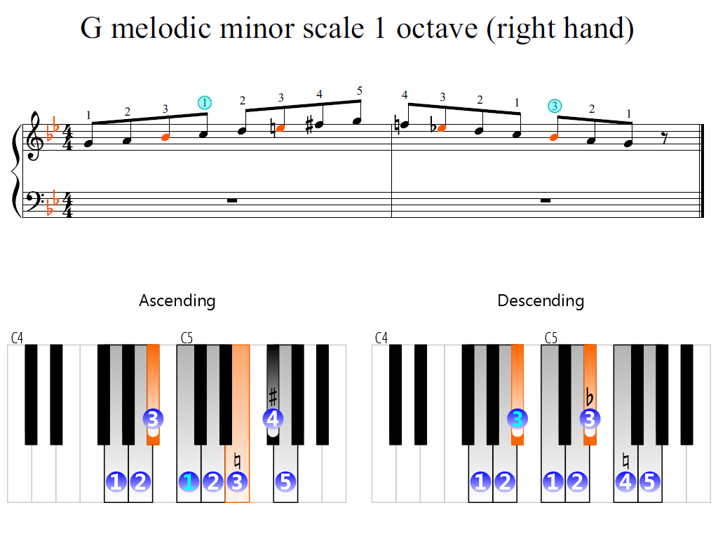 Figure 2. Zoomed keyboard and highlighted point of turning finger (G melodic minor scale 1 octave (right hand))