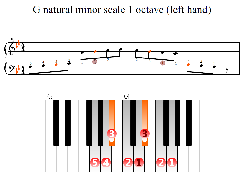 Figure 2. Zoomed keyboard and highlighted point of turning finger (G natural minor scale 1 octave (left hand))