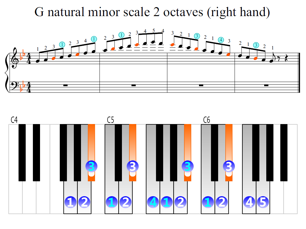 Figure 2. Zoomed keyboard and highlighted point of turning finger (G natural minor scale 2 octaves (right hand))