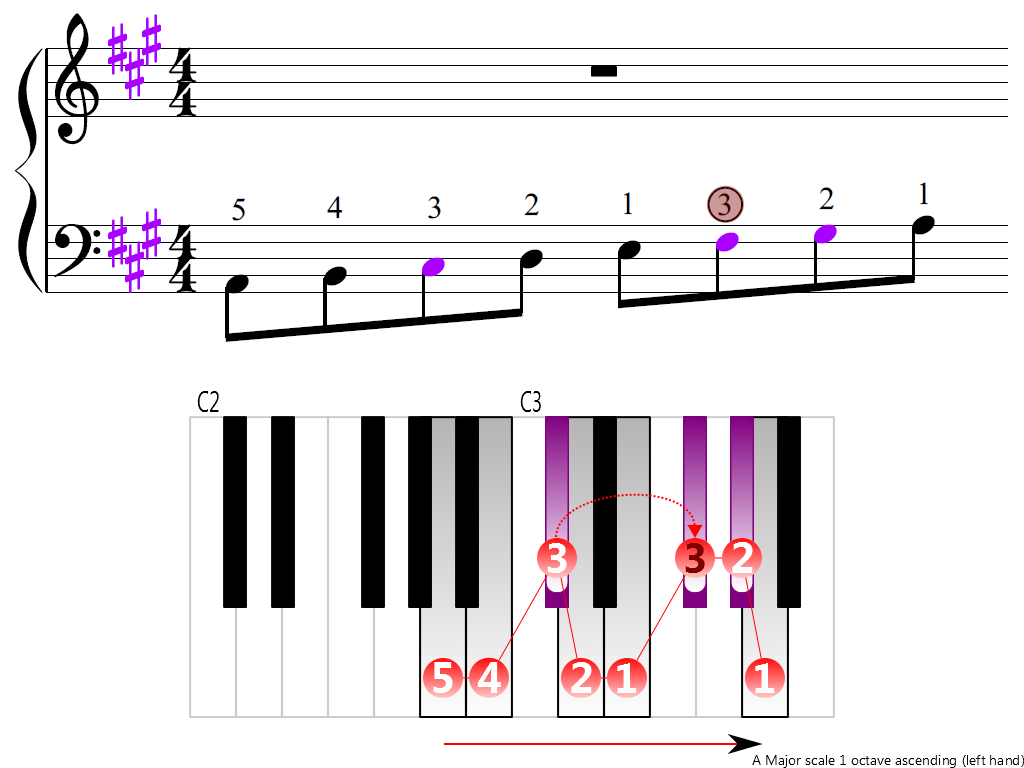 Figure 3. Ascending of the A Major scale 1 octave (left hand)