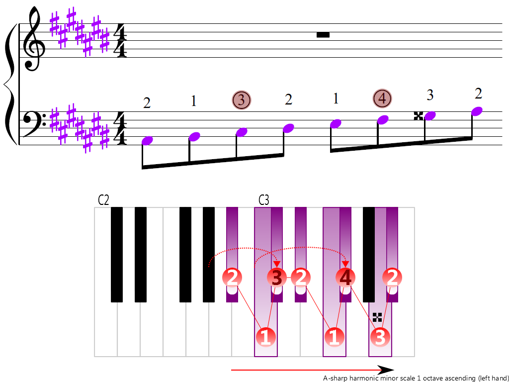 Figure 3. Ascending of the A-sharp harmonic minor scale 1 octave (left hand)