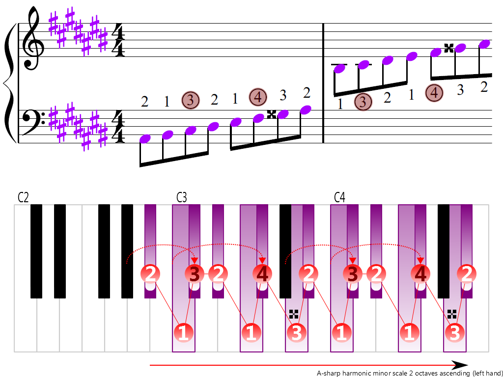 Figure 3. Ascending of the A-sharp harmonic minor scale 2 octaves (left hand)