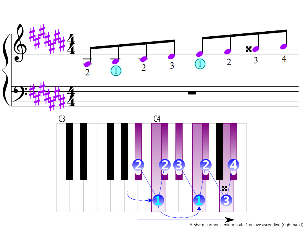 Figure 3. Ascending of the A-sharp harmonic minor scale 1 octave (right hand)
