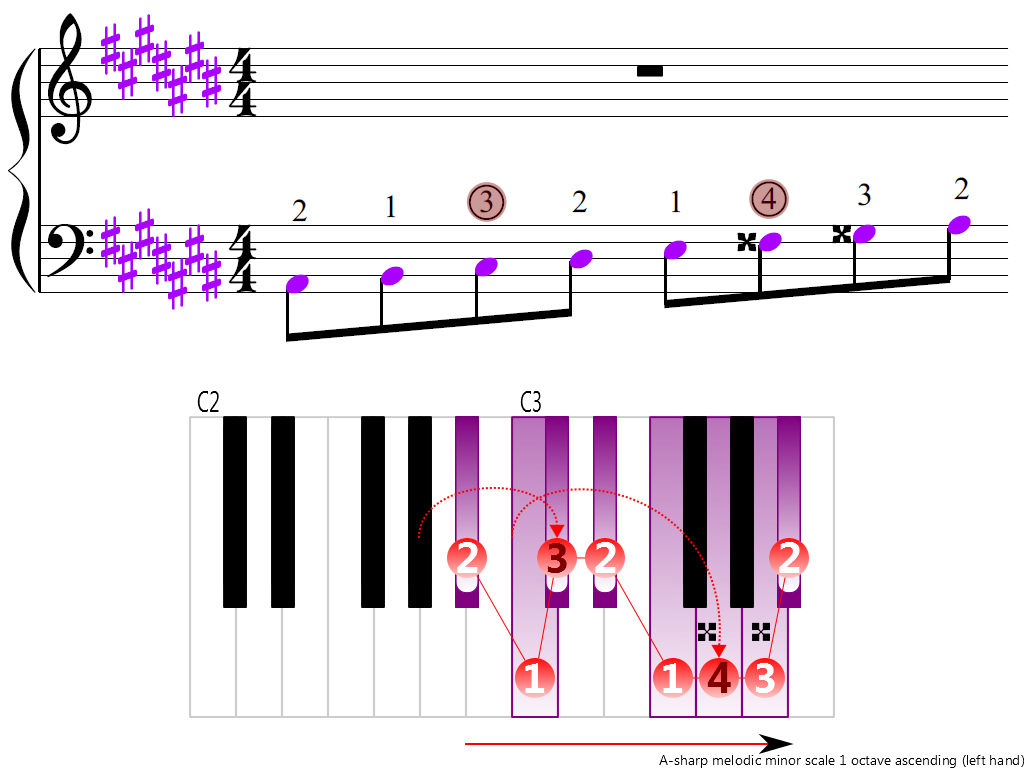 Figure 3. Ascending of the A-sharp melodic minor scale 1 octave (left hand)