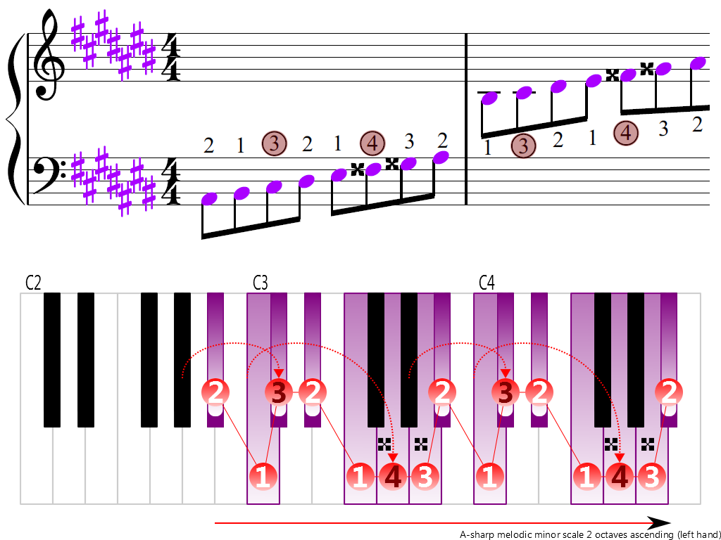 Figure 3. Ascending of the A-sharp melodic minor scale 2 octaves (left hand)